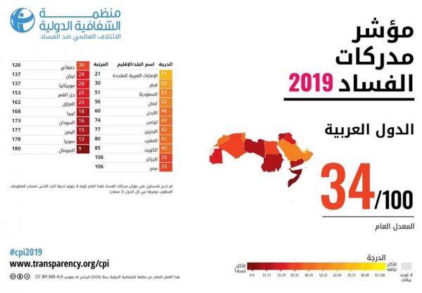 اليمن ضمن أسوأ الدول فساداً حول العالم وفق مؤشرات الشفافية الدولية